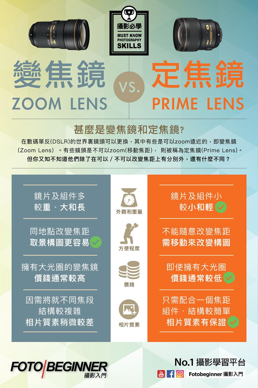 一张图学摄影 什么是变焦镜头和定焦镜头