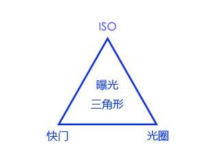 曝光三角形影响曝光的三个因素:感光度、光圈